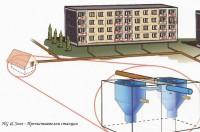 Пречиствателни системи за отпадни води  Envi pur  за жилищни сгради